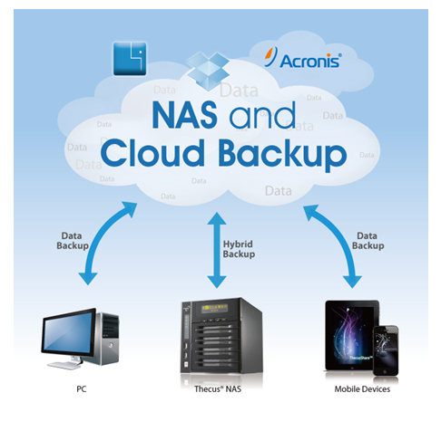 acronis Recovery Backup Solutions