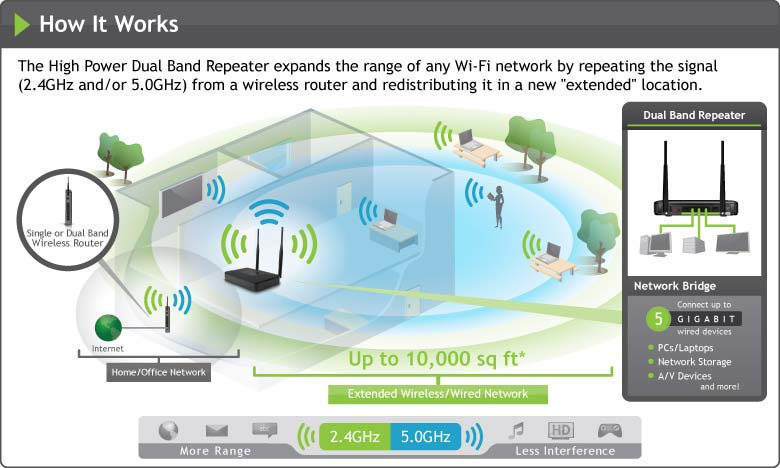 expand home or office wifi coverage